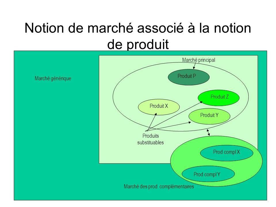 Notion de marché associé à la notion de produit