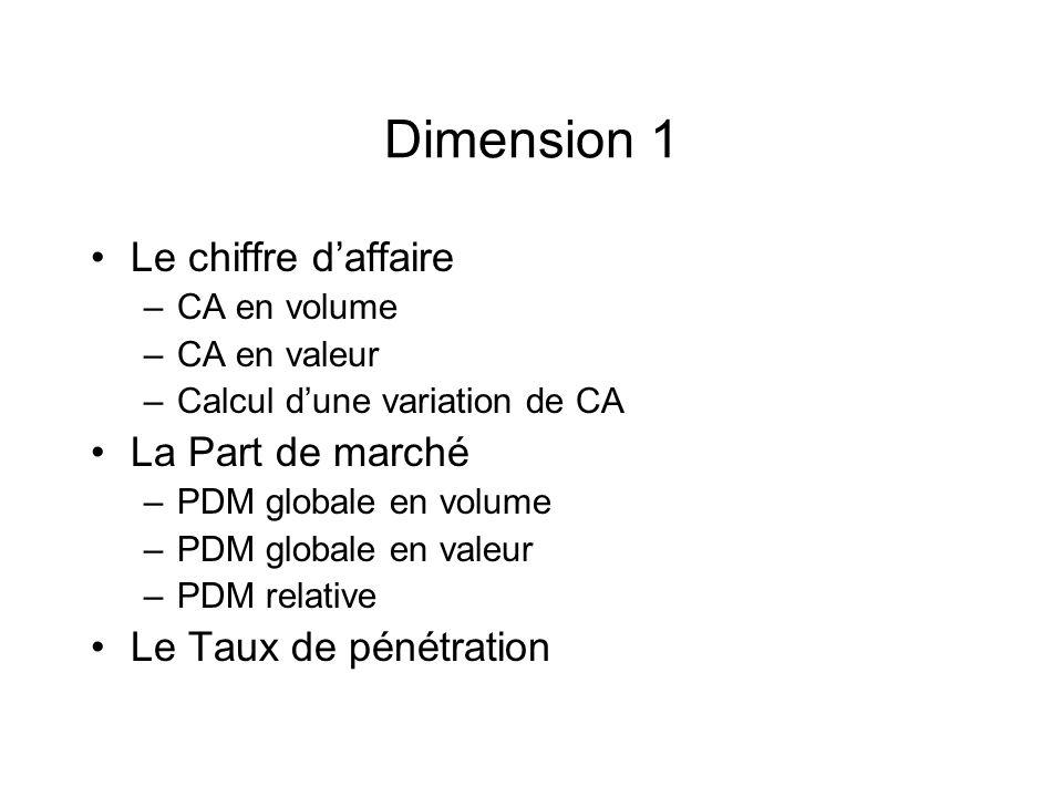Dimension 1 Le chiffre d'affaire La Part de marché