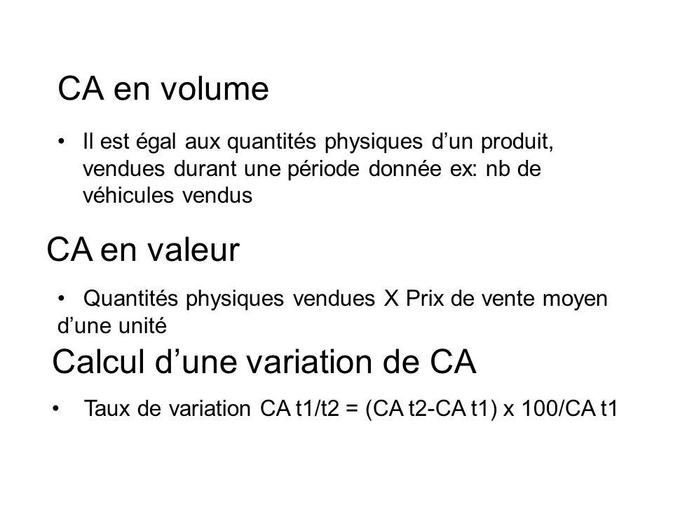 Calcul d'une variation de CA