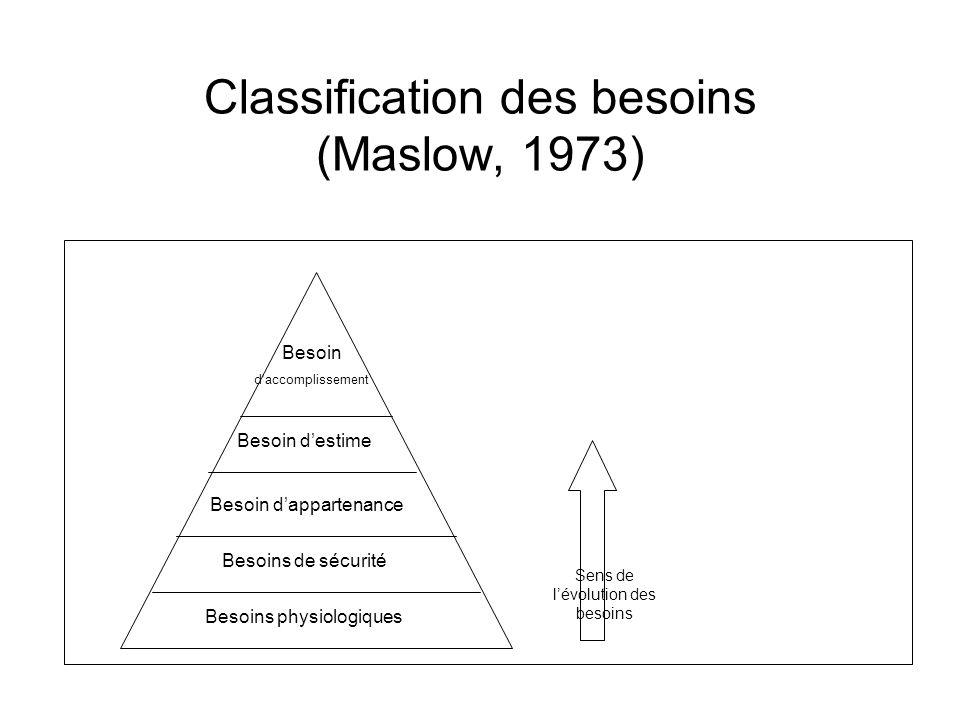 Classification des besoins (Maslow, 1973)