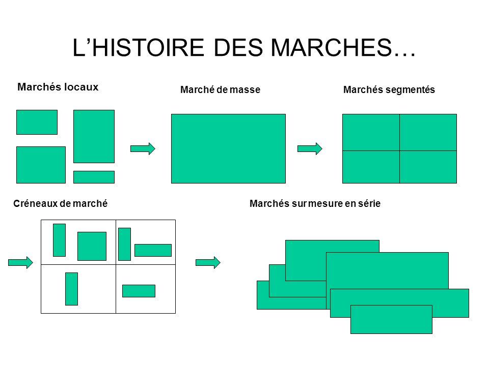 L'HISTOIRE DES MARCHES…