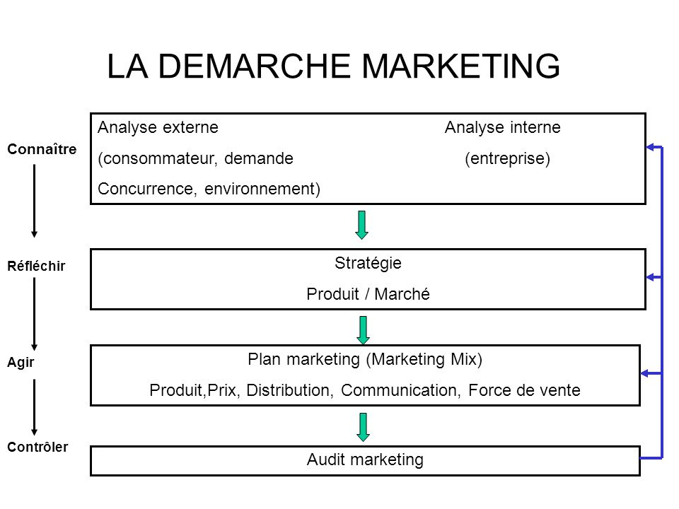 LA DEMARCHE MARKETING Analyse externe Analyse interne