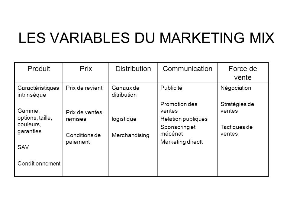 LES VARIABLES DU MARKETING MIX