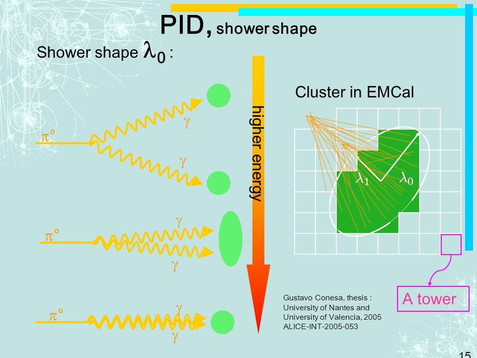 PID, shower shape Shower shape 0 : Cluster in EMCal  higher energy