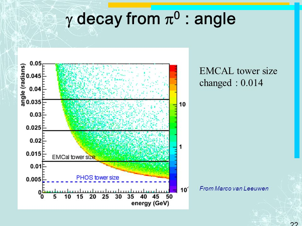 g decay from p0 : angle EMCAL tower size changed : 0.014