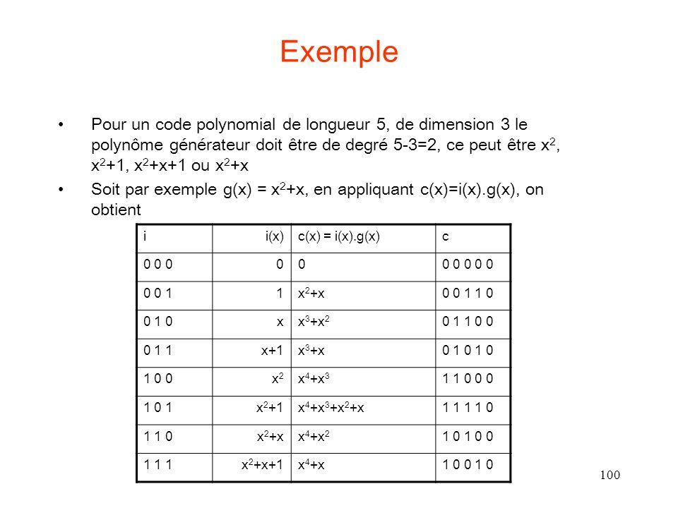 Exemple Pour un code polynomial de longueur 5, de dimension 3 le polynôme générateur doit être de degré 5-3=2, ce peut être x2, x2+1, x2+x+1 ou x2+x.