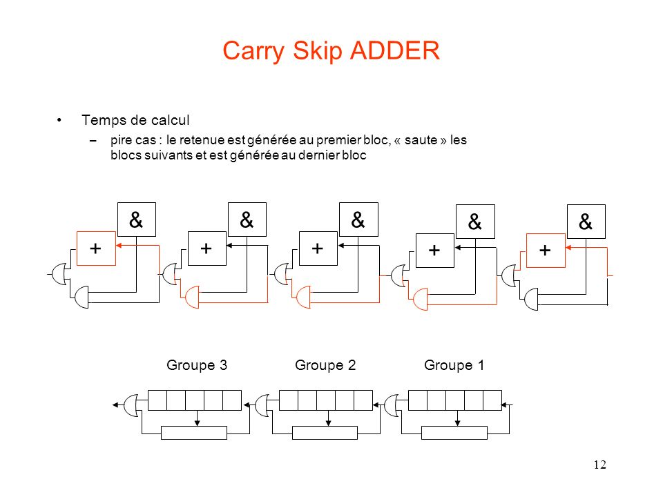 Carry Skip ADDER & & & + & + + + Temps de calcul Groupe 3 Groupe 2