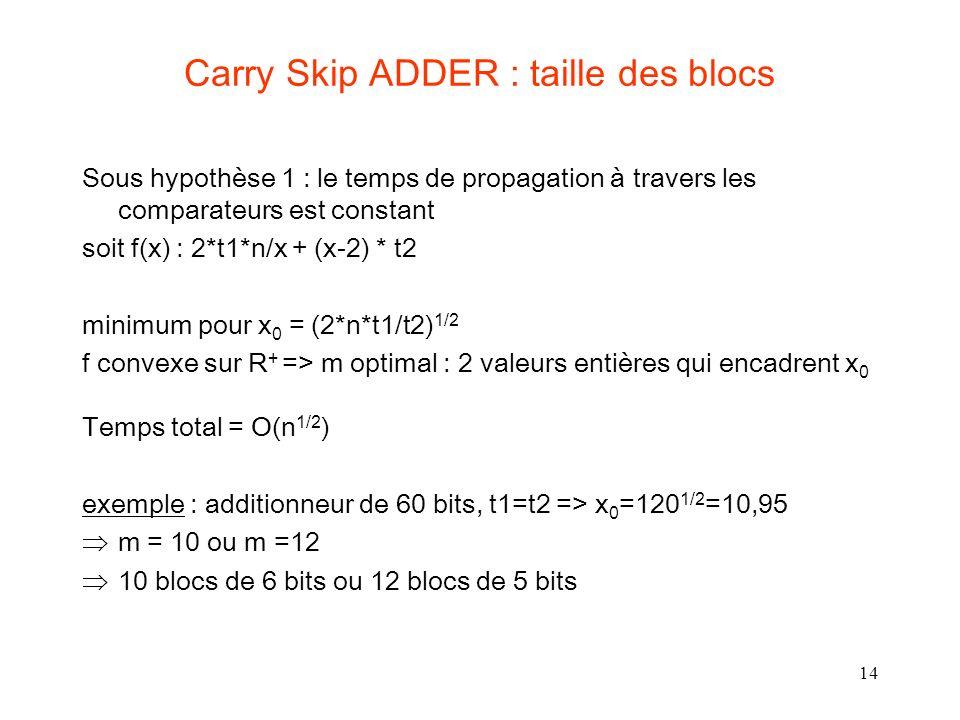Carry Skip ADDER : taille des blocs
