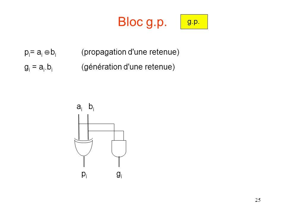 Bloc g.p. pi= ai Å bi (propagation d une retenue)