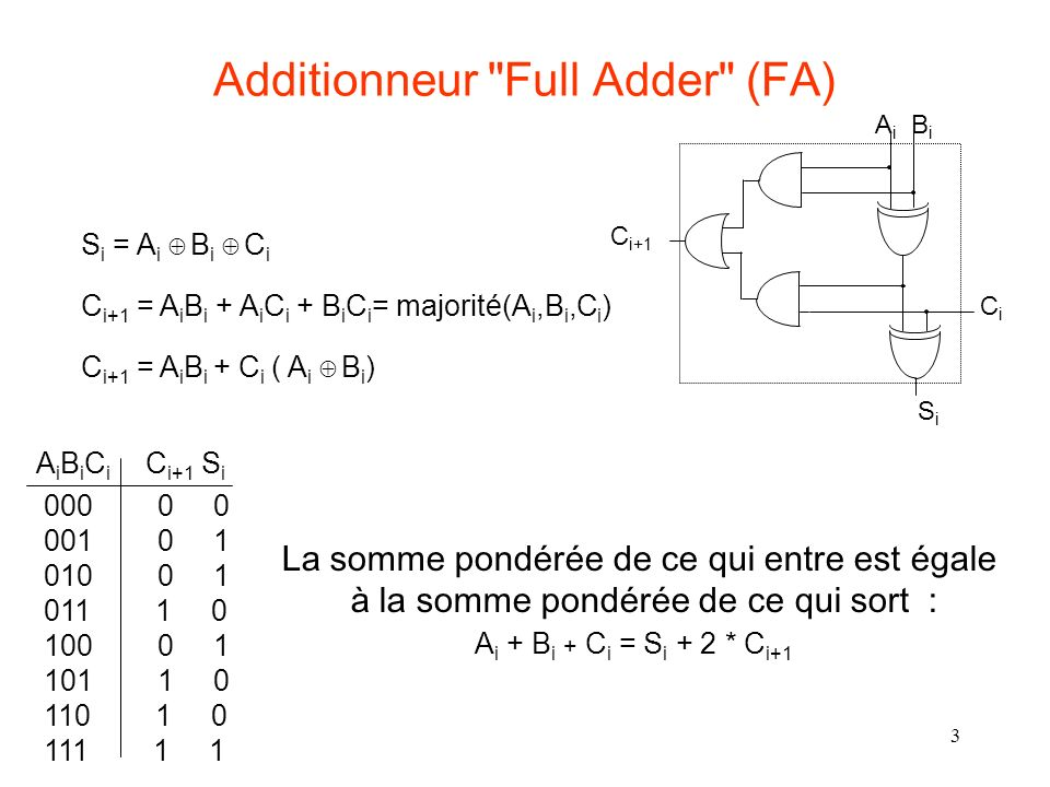 Additionneur Full Adder (FA)
