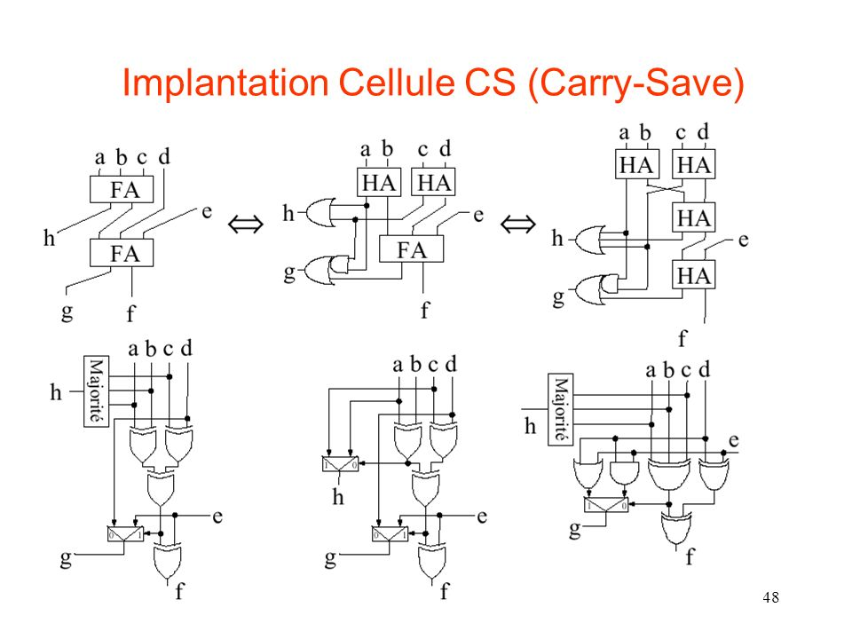 Implantation Cellule CS (Carry-Save)