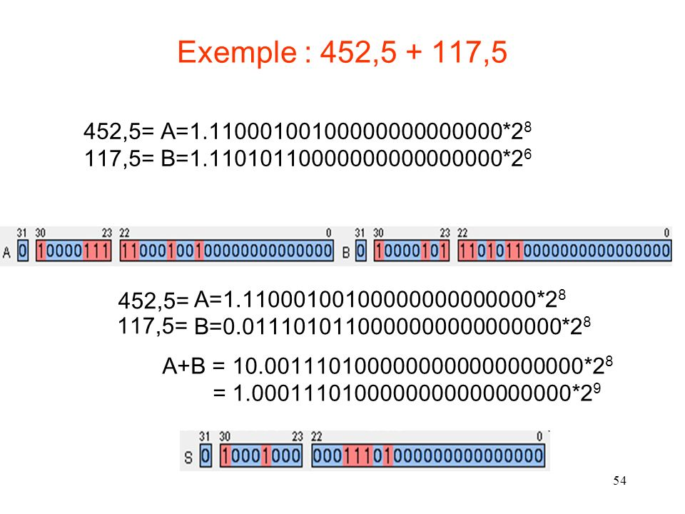 Exemple : 452,5 + 117,5 452,5= A=1.11000100100000000000000*28. 117,5= B=1.11010110000000000000000*26.