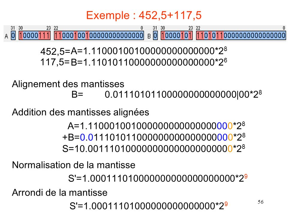 Exemple : 452,5+117,5 452,5= A=1.11000100100000000000000*28. B=1.11010110000000000000000*26. 117,5=