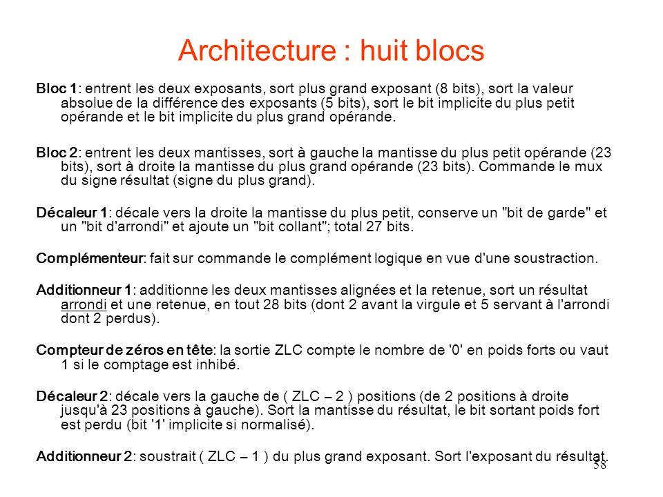 Architecture : huit blocs