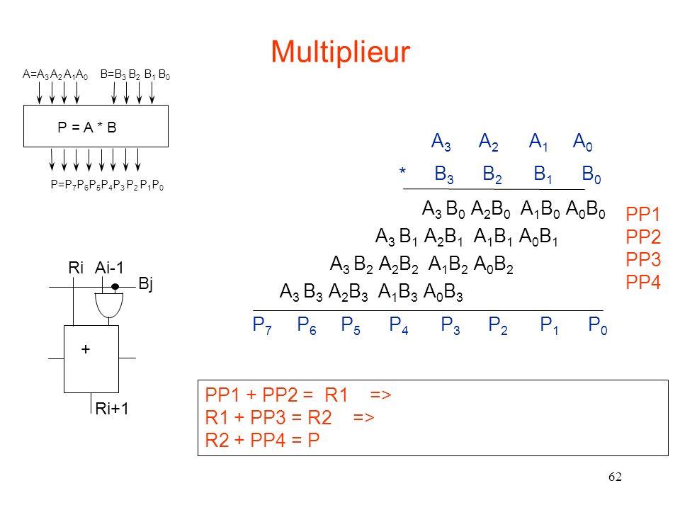 Multiplieur A3 A2 A1 A0 * B3 B2 B1 B0 A3 B0 A2B0 A1B0 A0B0 PP1 PP2