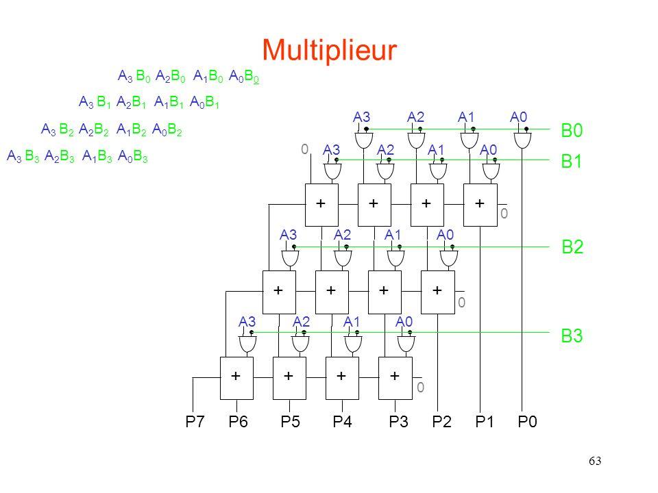 Multiplieur B0 B1 + B2 B3 P7 P6 P5 P4 P3 P2 P1 P0 A3 B0 A2B0 A1B0 A0B0