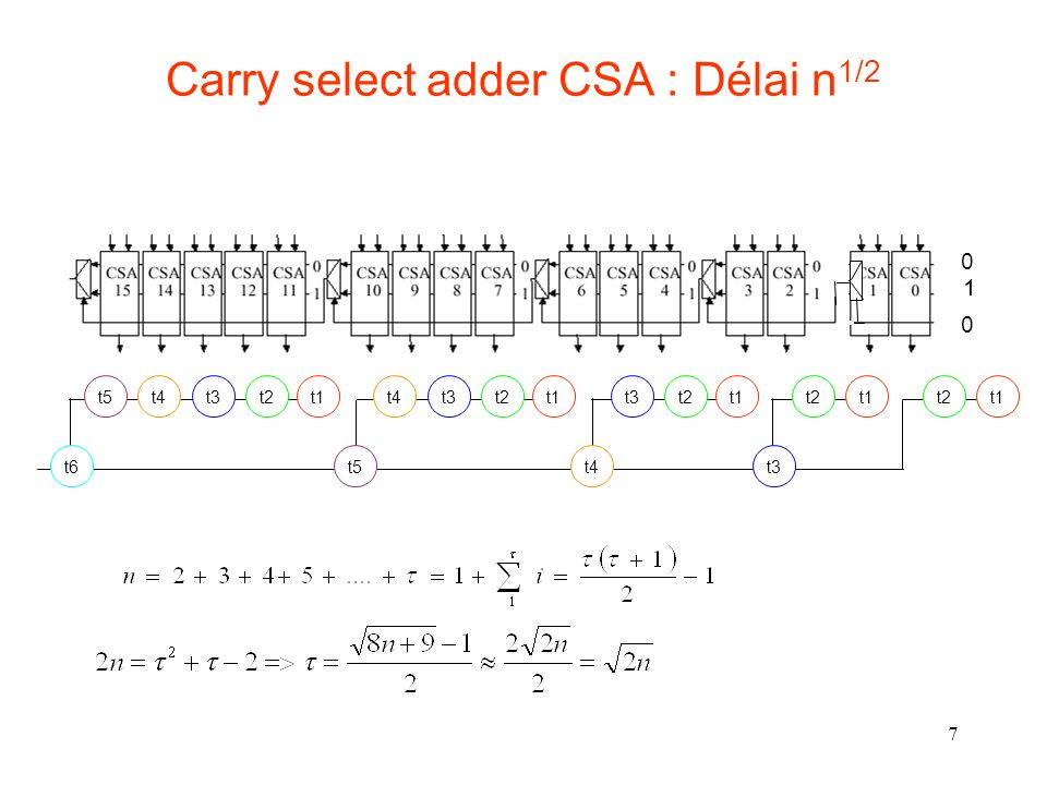Carry select adder CSA : Délai n1/2