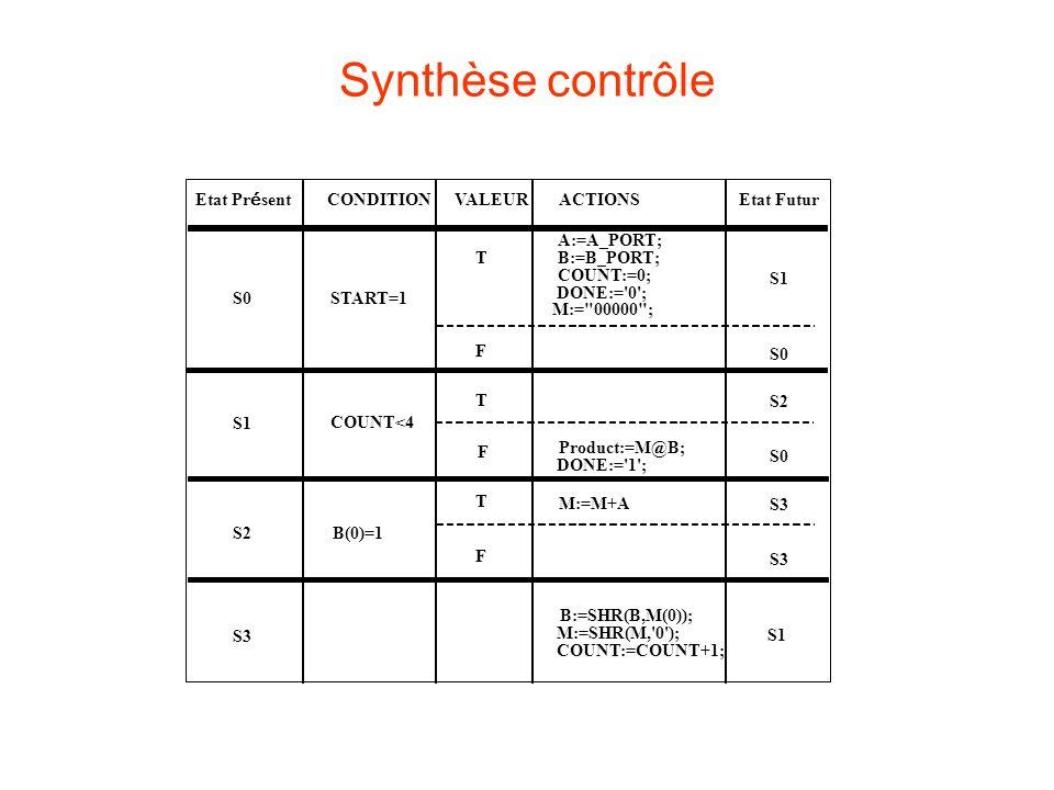 Synthèse contrôle Etat Présent CONDITION VALEUR ACTIONS Etat Futur