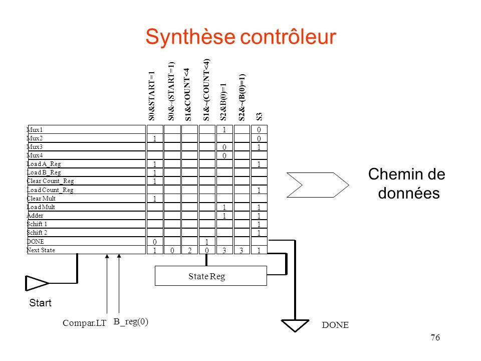 Synthèse contrôleur Chemin de données Start State Reg Compar.LT