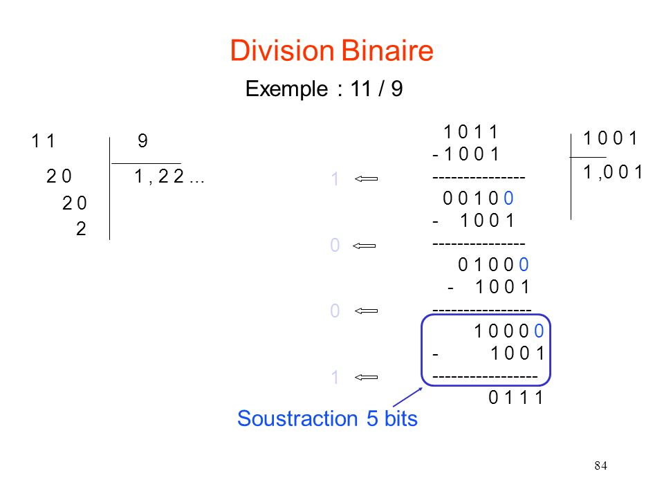 Division Binaire Exemple : 11 / 9 Soustraction 5 bits 1 0 1 1 1 0 0 1