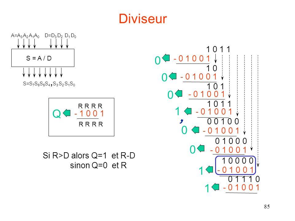 Diviseur S = A / D. A=A3 A2 A1A0. D=D3 D2 D1 D0. S=S7S6S5S4,S3 S2 S1S0. 1 0 1 1. - 0 1 0 0 1.