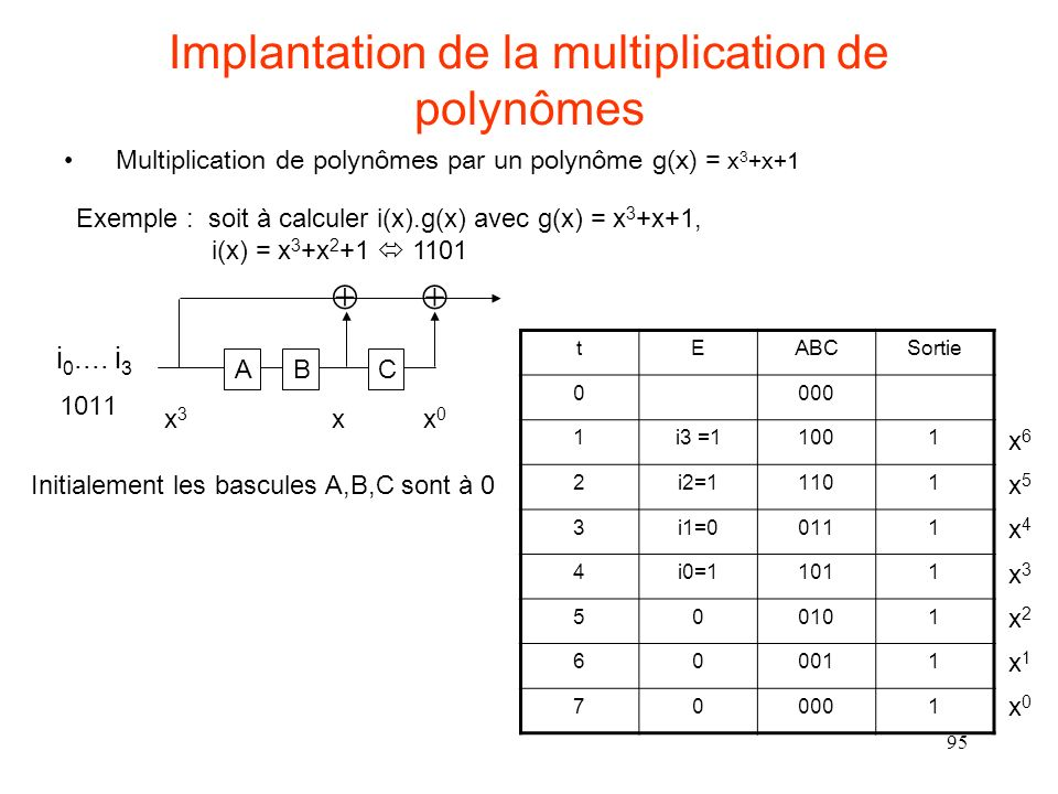 Implantation de la multiplication de polynômes