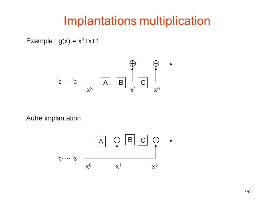Implantations multiplication