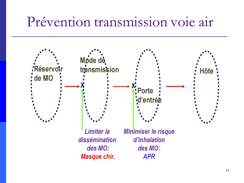 Prévention transmission voie air