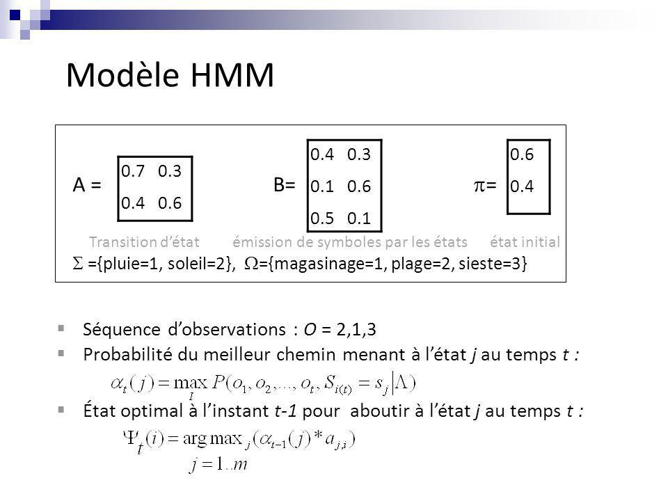 Modèle HMM A = B= = Séquence d'observations : O = 2,1,3