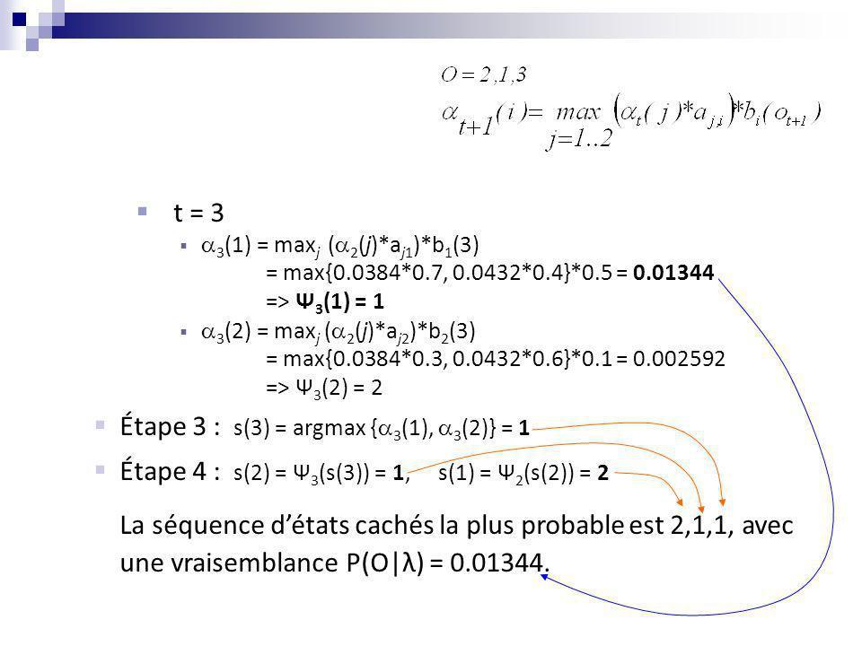 Étape 3 : s(3) = argmax {3(1), 3(2)} = 1