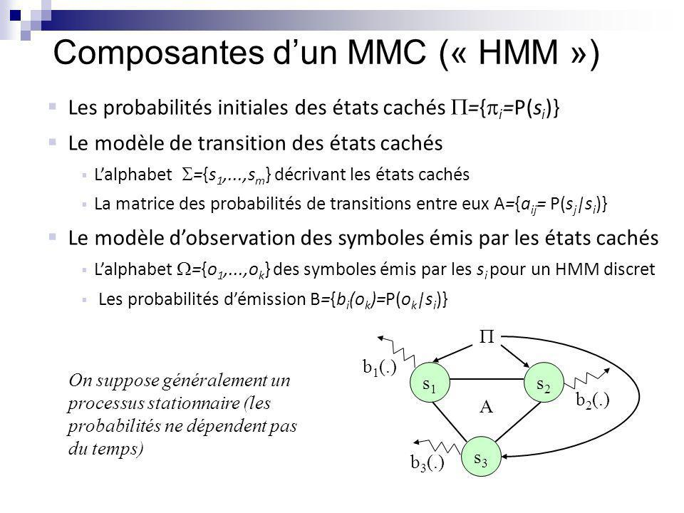Composantes d'un MMC (« HMM »)
