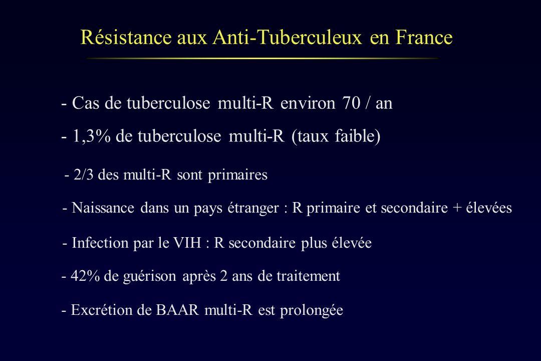 Résistance aux Anti-Tuberculeux en France