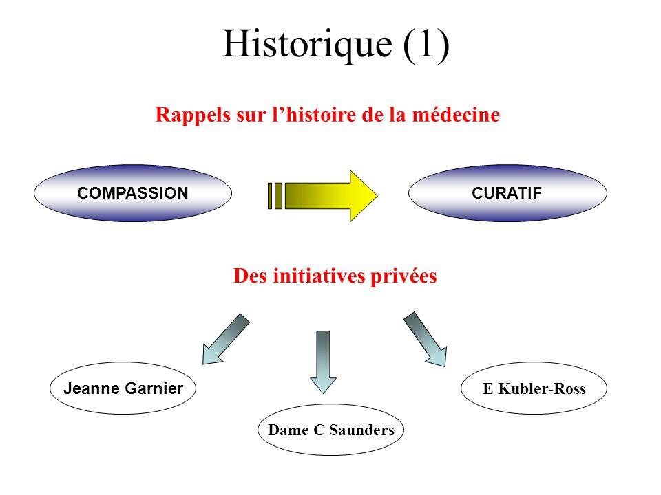 Historique (1) Rappels sur l'histoire de la médecine