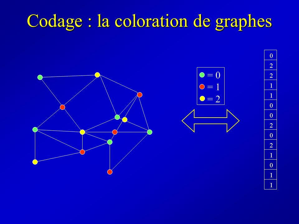 Codage : la coloration de graphes