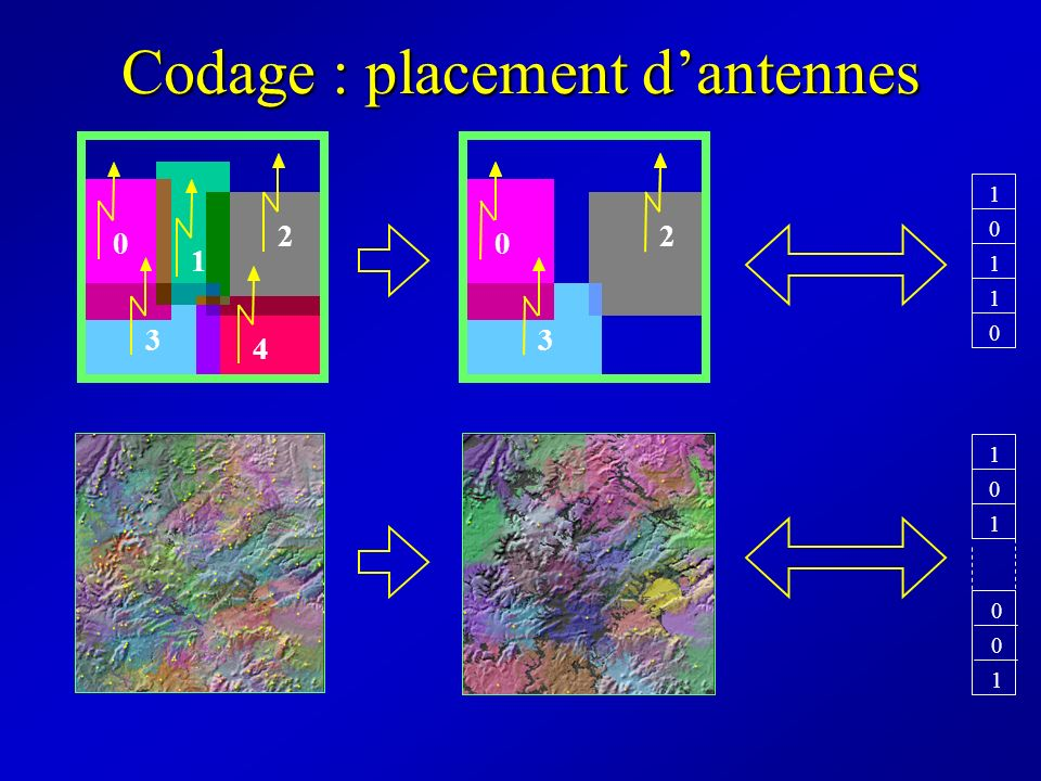Codage : placement d'antennes
