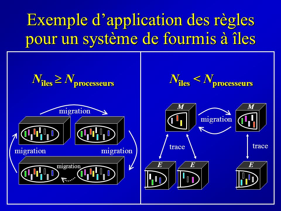 Exemple d'application des règles