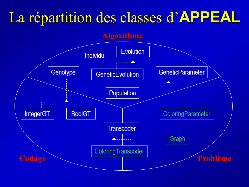 La répartition des classes d'APPEAL