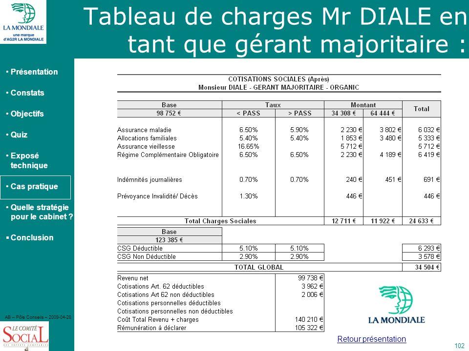 Tableau de charges Mr DIALE en tant que gérant majoritaire :