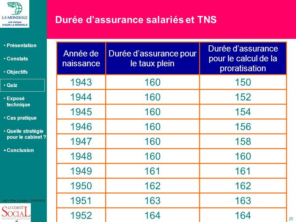 Durée d'assurance salariés et TNS