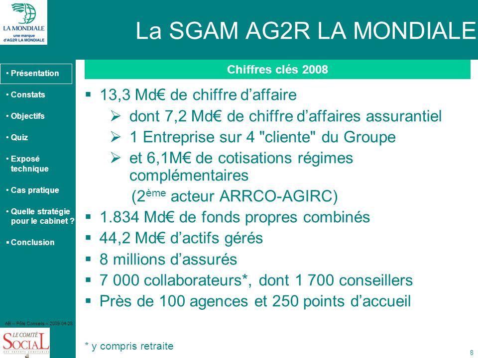 La SGAM AG2R LA MONDIALE 13,3 Md€ de chiffre d'affaire