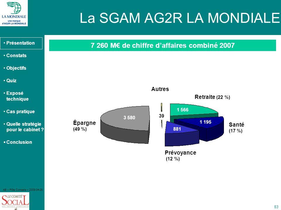 7 260 M€ de chiffre d'affaires combiné 2007