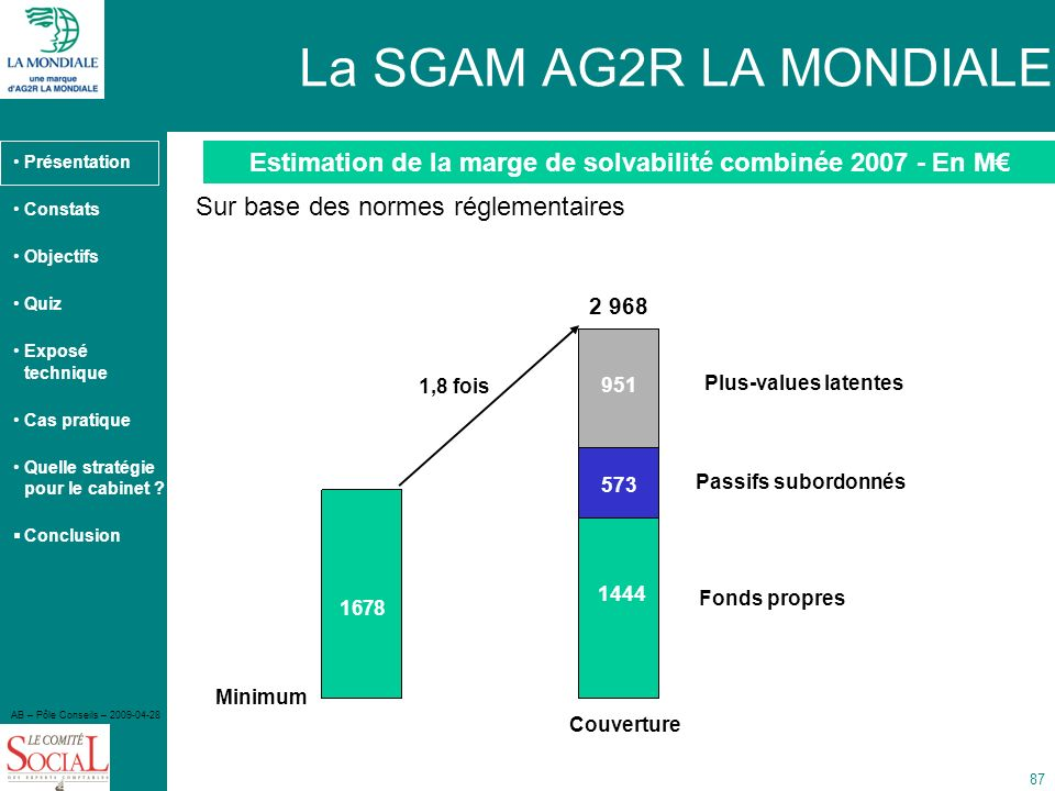 Estimation de la marge de solvabilité combinée 2007 - En M€