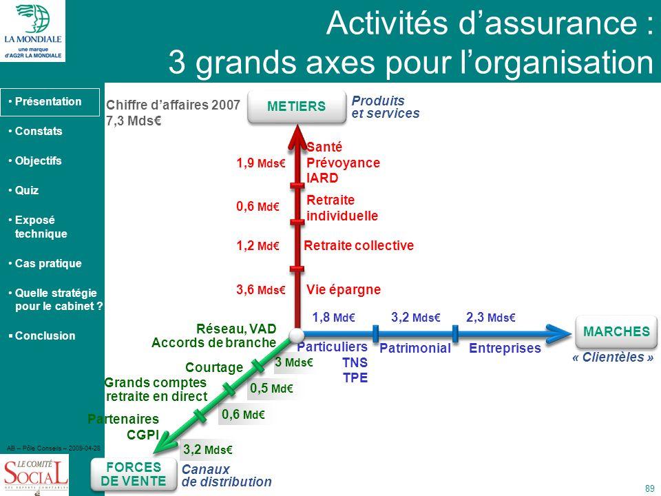 Activités d'assurance : 3 grands axes pour l'organisation
