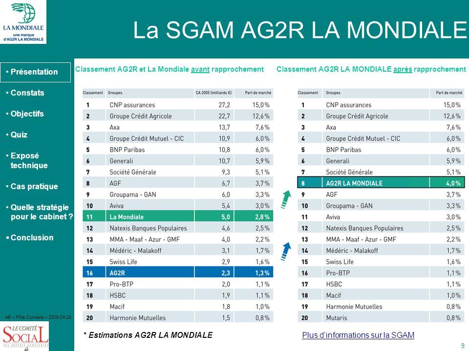 La SGAM AG2R LA MONDIALE Faire le lien * Estimations AG2R LA MONDIALE