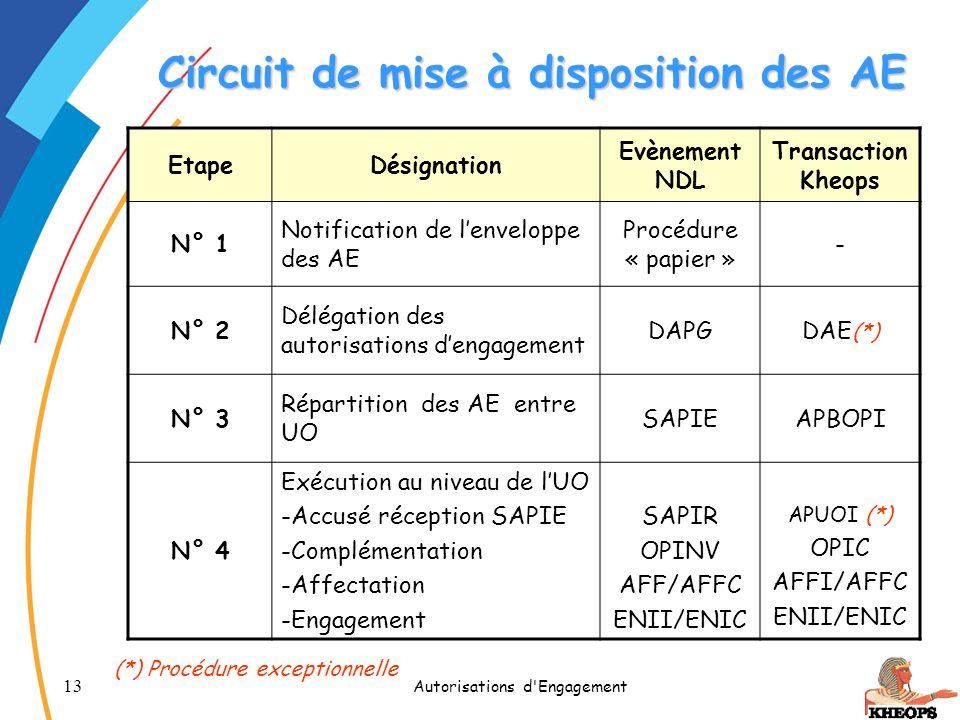 Circuit de mise à disposition des AE