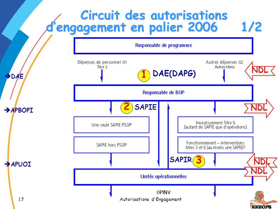 Circuit des autorisations d'engagement en palier 2006 1/2