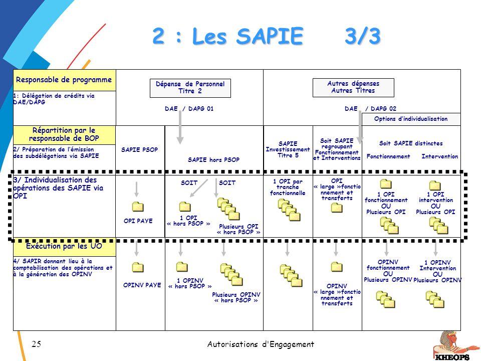 2 : Les SAPIE 3/3 Autorisations d Engagement CETIAD - Novembre 2005