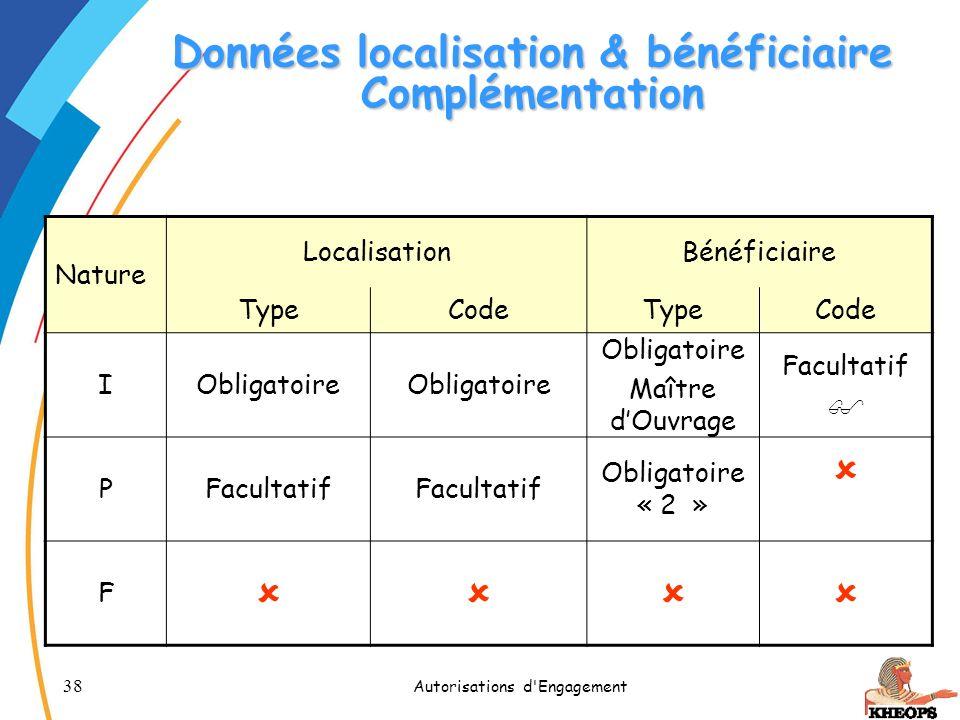 Données localisation & bénéficiaire Complémentation