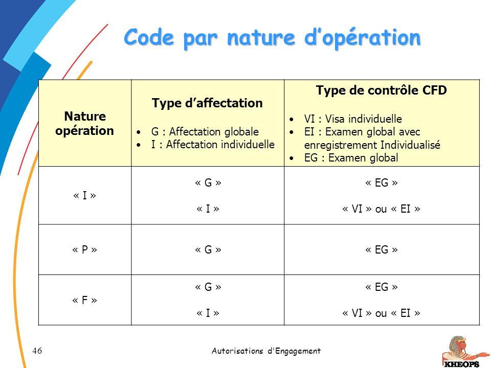 Code par nature d'opération
