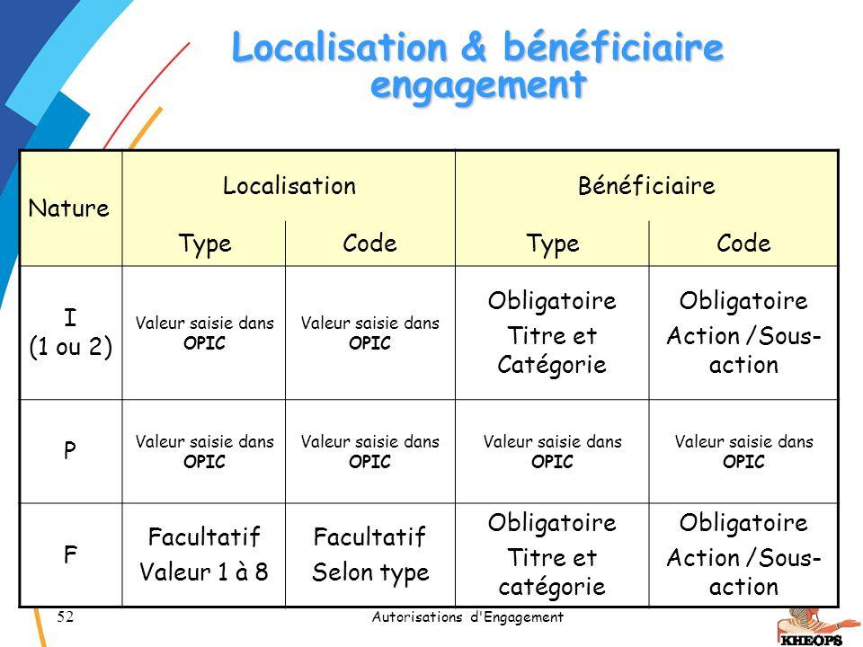 Localisation & bénéficiaire engagement